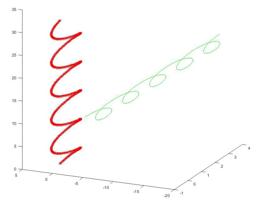 plot of spiral being translated between coordinate systems